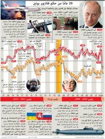 سياسة: 20 عامًا من حكم فلاديمير بوتين infographic