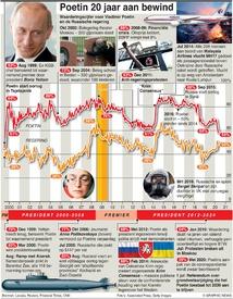 POLITIEK: Poetin 20 jaar aan bewind infographic