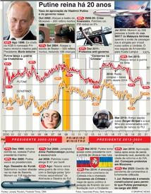 POLÍTICA: O reinado de 20 anos de Putine infographic