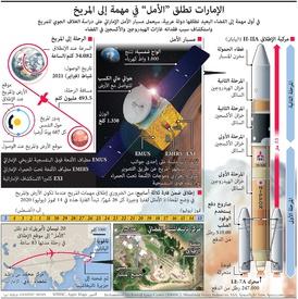 """فضاء: الإمارات تطلق """"الأمل"""" في مهمة إلى المريخ infographic"""