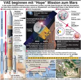 "WELTRAUM: VAE launchen ""Hope"" Mission zum  Mars infographic"