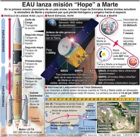 """ESPACIO: EAU lanza misión """"Hope"""" a Marte infographic"""