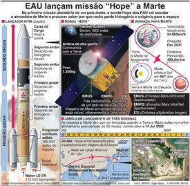 """ESPAÇO EAU lançam a missão""""Hope"""" para Marte infographic"""