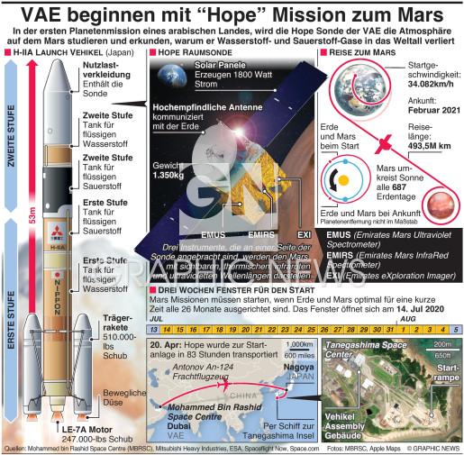 "VAE launchen ""Hope"" Mission zum  Mars infographic"