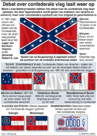 POLITIEK: Controverse rond Amerikaanse Confederate-vlag controversy infographic