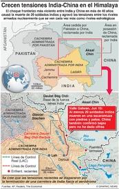 POLÍTICA: Impasse India-China en el Himalaya infographic