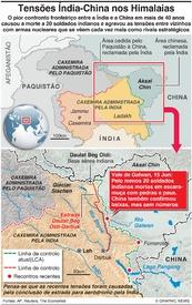POLÍTICA: Confronto Índia-China nos Himalaias infographic
