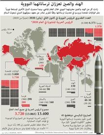 عسكري: الهند والصين تعززان ترساناتهما النووية infographic