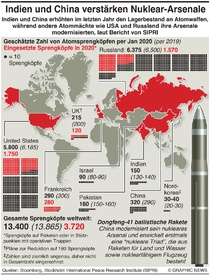 MILITÄR: Indien und China erhöhen nukleares Arsenal  infographic