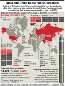 MILITARY: India and China boost nuclear arsenals infographic