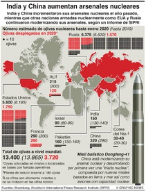 MILITAR: India y China aumentan arsenales nucleares infographic