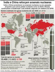 DEFESA: Índia e China aumentam arsenais nucleares infographic