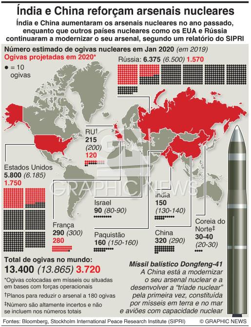 Índia e China aumentam arsenais nucleares infographic
