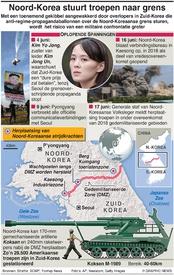 MILITARY: Noord-Korea stuurt troepen naar grens infographic