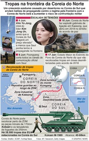 DEFESA: Coreia do Norte recoloca tropas na fronteira infographic