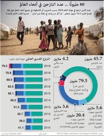 إنسانية: ٨٠ مليونًا ... عدد النازحين في أنحاء العالم infographic