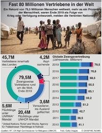 FLÜCHTLINGE: Weltweit fast 80 Millionen Flüchtlinge infographic