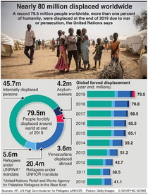 REFUGEES: Nearly 80 million people displaced worldwide infographic