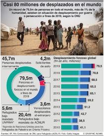 REFUGIADOS: Hay casi 80 millones de desplazados en el mundo infographic
