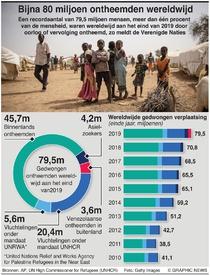 VLUCHTELINGEN: Wereldwijd bijna 80 miljoen ontheemden infographic