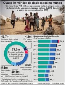 REFUGIADOS: Quase 80 milhões de deslocados no mundo infographic