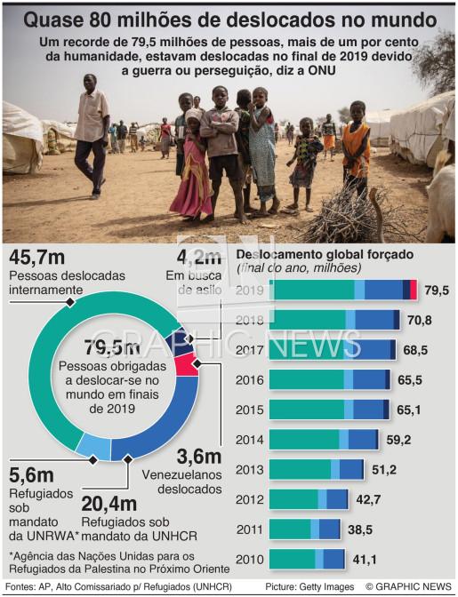 Quase 80 milhões de deslocados no mundo infographic
