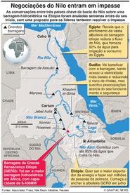 ÁFRICA: Conversações sobre barragem no Nilo em impasse infographic
