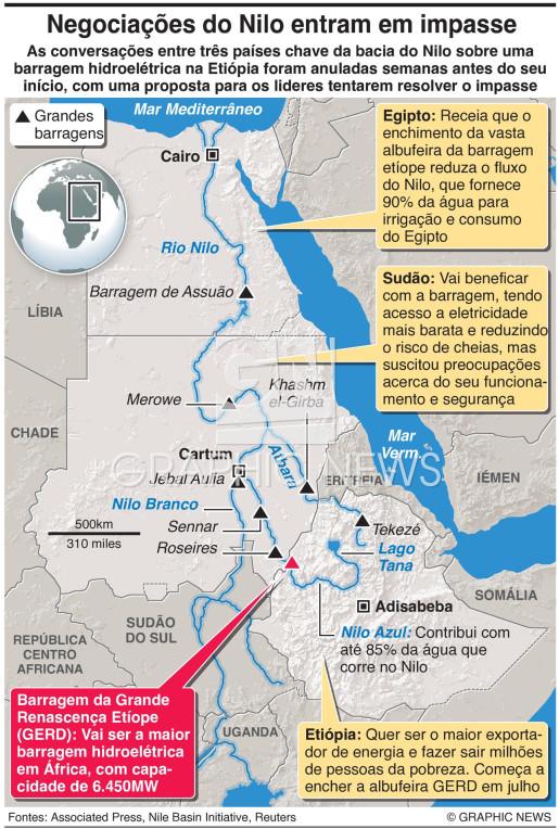 Conversações sobre barragem no Nilo em impasse infographic