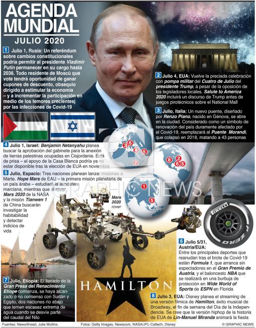 Julio 2020 infographic
