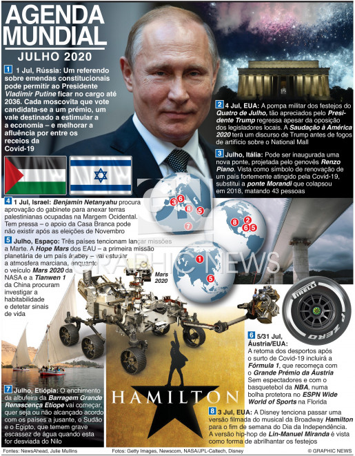 Julho 2020 infographic