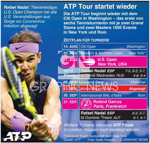 ATP Tour Neustart 2020 infographic
