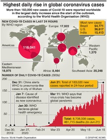 HEALTH: Biggest daily rise in coronavirus cases infographic