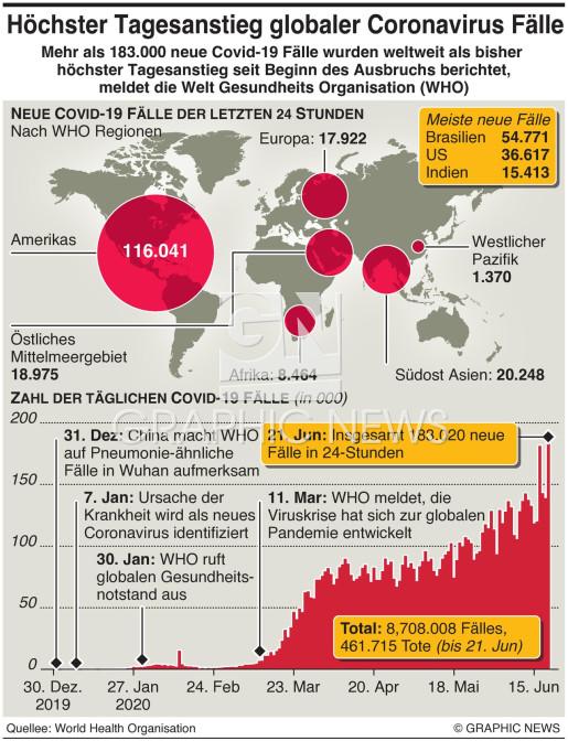 Größter täglicher Zuwachs an Coronavirus Fällen infographic