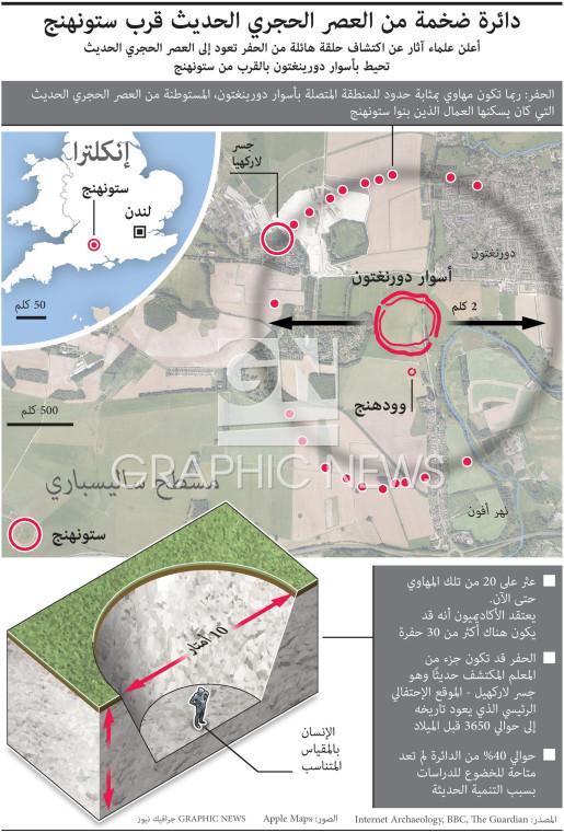 دائرة ضخمة من العصر الحجري الحديث قرب ستونهنج infographic