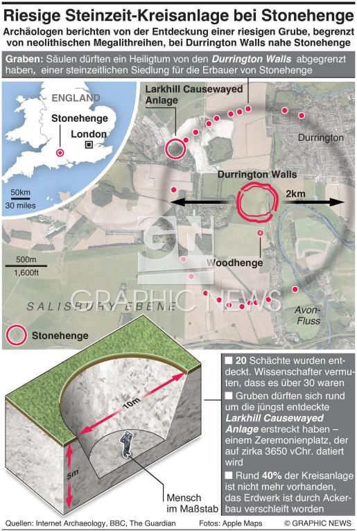 Riesige Steinzeit-Kreisanlage nahe Stonehenge infographic