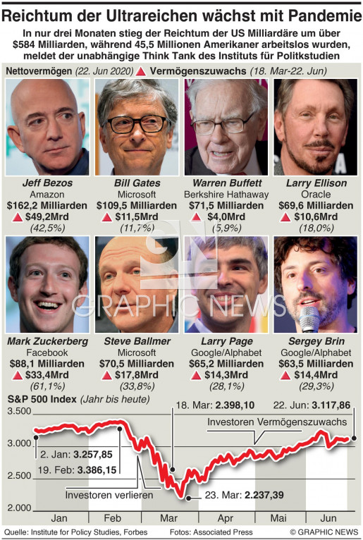 U.S. Reiche werden reicher infographic