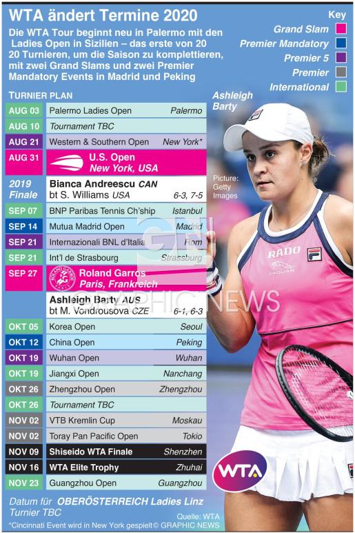 WTA Tour revidiert 2020 Termine infographic