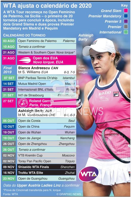 WTA ajusta o calendário de 2020 infographic