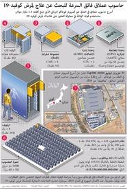 تكنولوجيا: حاسوب ياباني عملاق للبحث عن علاج لمرض كوفيد١٩ infographic