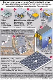 TECH: Japanischer Supercomputer wird Covid-19 Behandlung suchen infographic