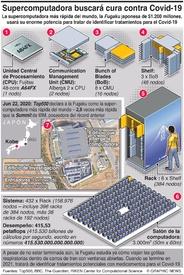 TECNOLOGIA: Supercomputadora japonesa buscará cura para Covid-19 infographic