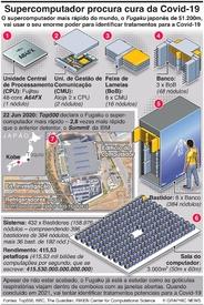 TECNOLOGIA: Supercomputador japonês procura cura da Covid-19 infographic