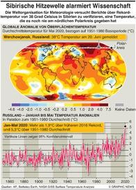 KLIMA: Arktischer Hitzerekord infographic