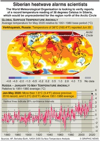 CLIMATE: Arctic heat record infographic