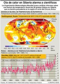 CLIMA: Calor récord en el Ártico infographic