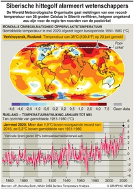 KLIMAAT: Hitterecord Noordpool infographic
