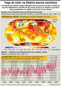 CLIMA: Recorde de calor no Ártico infographic