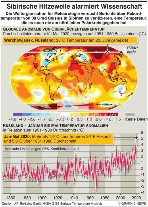 Arktischer Hitzerekord infographic