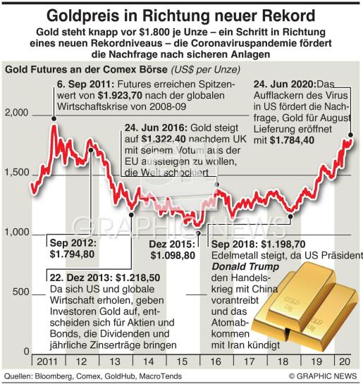 Gold am Weg zum Rekord infographic