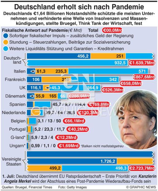 Deutschland führt bei EU Erholung infographic